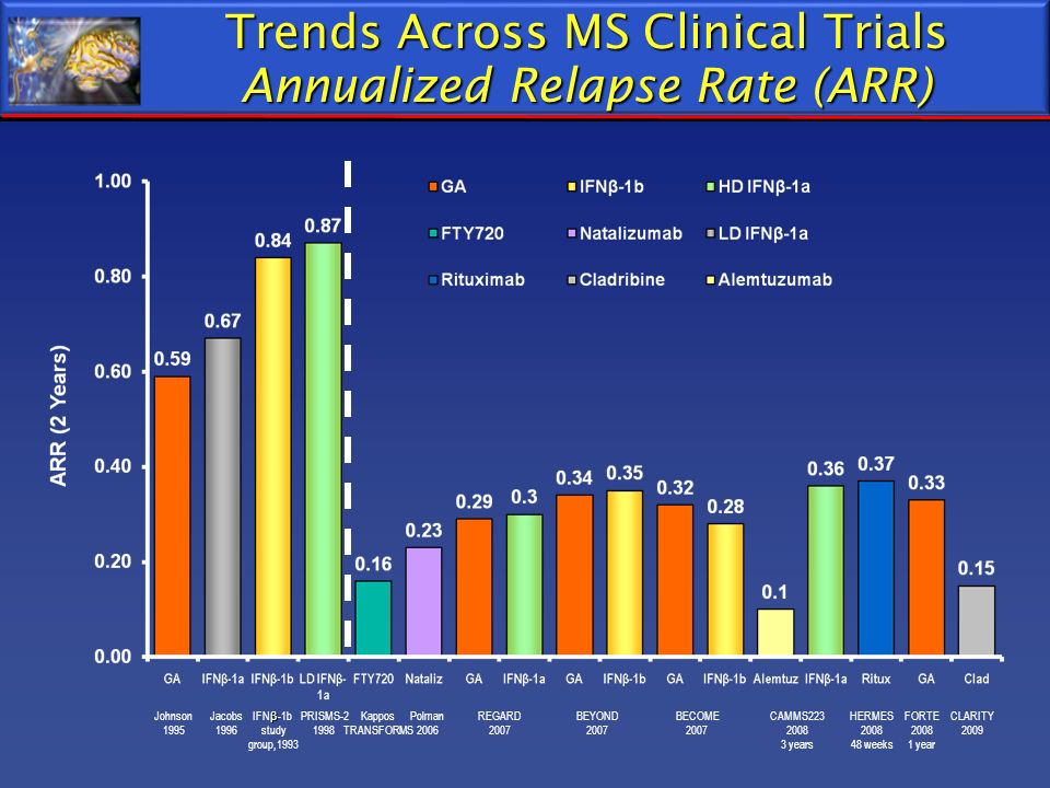 Trends Across MS Clinical Trials Annualized Relapse Rate (ARR) Johnson 1995 Polman 2006 REGARD 2007 BECOME 2007 Kappos TRANSFORMS Jacobs 1996 β IFN β