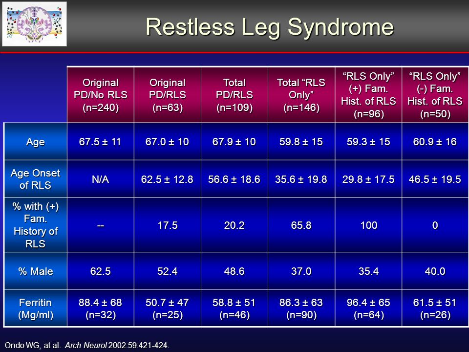 Restless Leg Syndrome Original PD/No RLS (n=240) Original PD/RLS (n=63) Total PD/RLS (n=109) Total RLS Only (n=146) RLS Only (+) Fam.