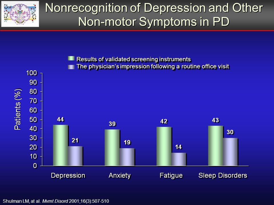 Nonrecognition of Depression and Other Non-motor Symptoms in PD Results of validated screening instruments The physicians impression following a routine office visit Results of validated screening instruments The physicians impression following a routine office visit Patients (%) Shulman LM, at al.