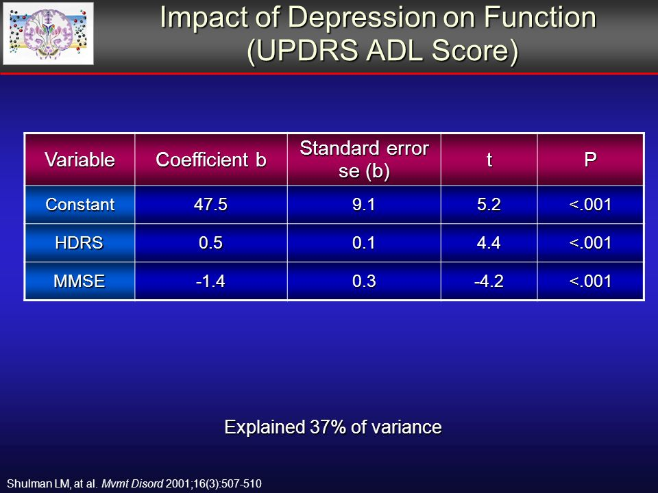 Impact of Depression on Function (UPDRS ADL Score) Explained 37% of variance Variable Coefficient b Standard error se (b) tP Constant47.59.15.2<.001 HDRS0.50.14.4<.001 MMSE-1.40.3-4.2<.001 Shulman LM, at al.