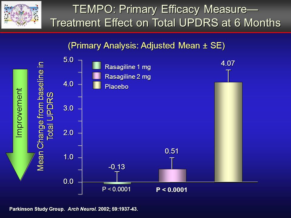 TEMPO: Primary Efficacy Measure Treatment Effect on Total UPDRS at 6 Months (Primary Analysis: Adjusted Mean ± SE) 0.51 -0.13 4.075.00.0 1.0 2.0 3.0 4.0 P < 0.0001 Placebo Rasagiline 2 mg Rasagiline 1 mg P < 0.0001 Parkinson Study Group.