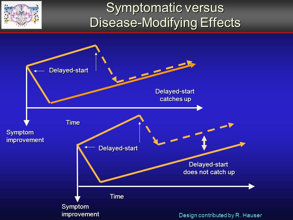Symptomatic versus Disease-Modifying Effects Delayed-start Symptomimprovement Time Time Delayed-start Delayed-start does not catch up Symptomimprovement Delayed-start catches up Design contributed by R.
