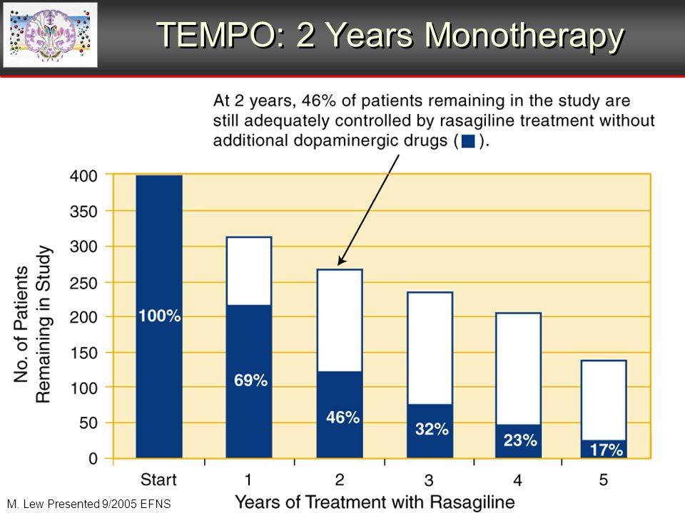 TEMPO: 2 Years Monotherapy M. Lew Presented 9/2005 EFNS