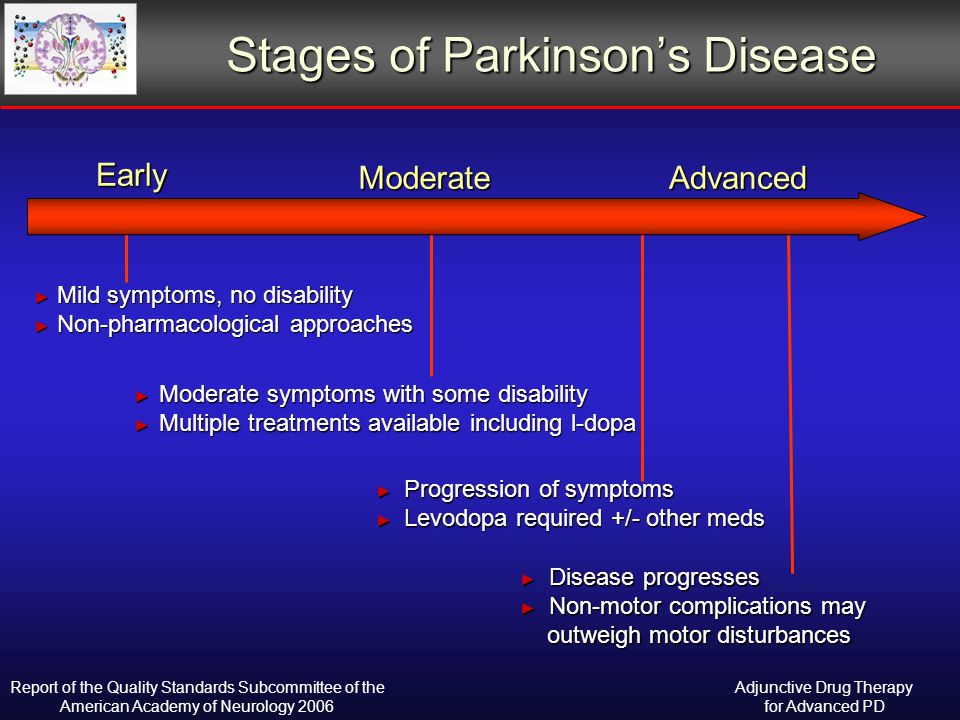 Stages of Parkinsons Disease Mild symptoms, no disability Mild symptoms, no disability Non-pharmacological approaches Non-pharmacological approaches Moderate symptoms with some disability Moderate symptoms with some disability Multiple treatments available including l-dopa Multiple treatments available including l-dopa Progression of symptoms Progression of symptoms Levodopa required +/- other meds Levodopa required +/- other meds Early ModerateAdvanced Disease progresses Disease progresses Non-motor complications may outweigh motor disturbances Non-motor complications may outweigh motor disturbances Adjunctive Drug Therapy for Advanced PD Report of the Quality Standards Subcommittee of the American Academy of Neurology 2006