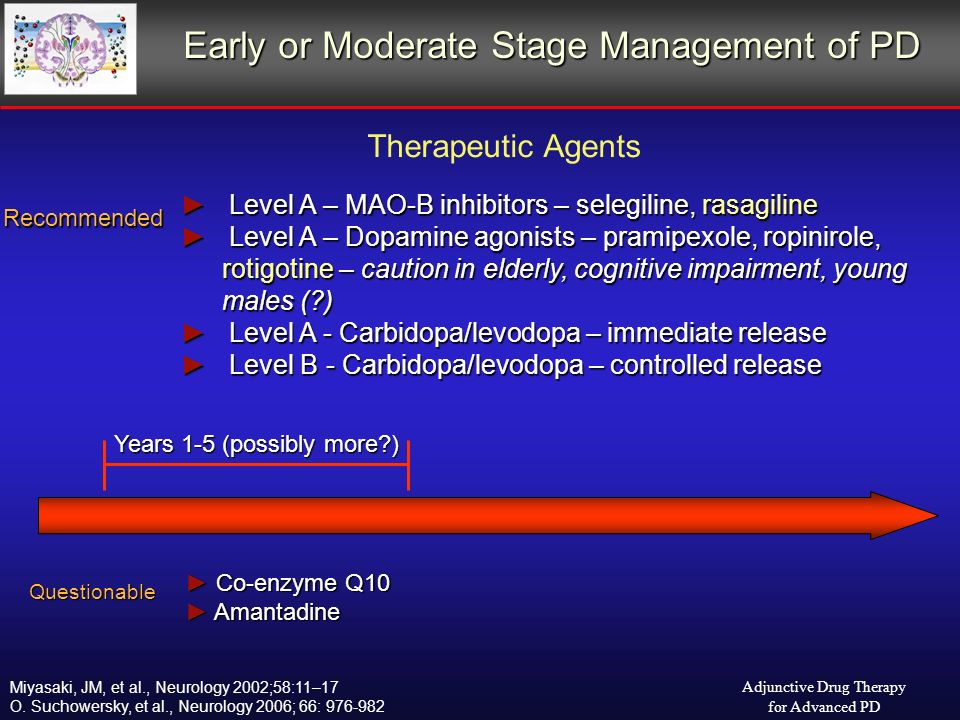 Early or Moderate Stage Management of PD Level A – MAO-B inhibitors – selegiline, rasagiline Level A – MAO-B inhibitors – selegiline, rasagiline Level A – Dopamine agonists – pramipexole, ropinirole, rotigotine – caution in elderly, cognitive impairment, young males ( ) Level A – Dopamine agonists – pramipexole, ropinirole, rotigotine – caution in elderly, cognitive impairment, young males ( ) Level A - Carbidopa/levodopa – immediate release Level A - Carbidopa/levodopa – immediate release Level B - Carbidopa/levodopa – controlled release Level B - Carbidopa/levodopa – controlled release Recommended Years 1-5 (possibly more ) Questionable Co-enzyme Q10 Co-enzyme Q10 Amantadine Amantadine Therapeutic Agents Adjunctive Drug Therapy for Advanced PD Miyasaki, JM, et al., Neurology 2002;58:11–17 O.