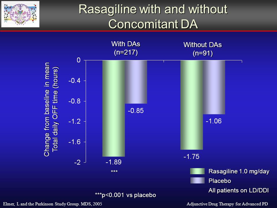 Rasagiline 1.0 mg/day Placebo All patients on LD/DDI Change from baseline in mean Total daily OFF time (hours) Without DAs (n=91) With DAs (n=217) ***p<0.001 vs placebo Rasagiline with and without Concomitant DA Adjunctive Drug Therapy for Advanced PDElmer, L and the Parkinson Study Group.