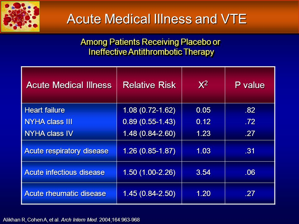 Acute Medical Illness and VTE Among Patients Receiving Placebo or Ineffective Antithrombotic Therapy Ineffective Antithrombotic Therapy Among Patients