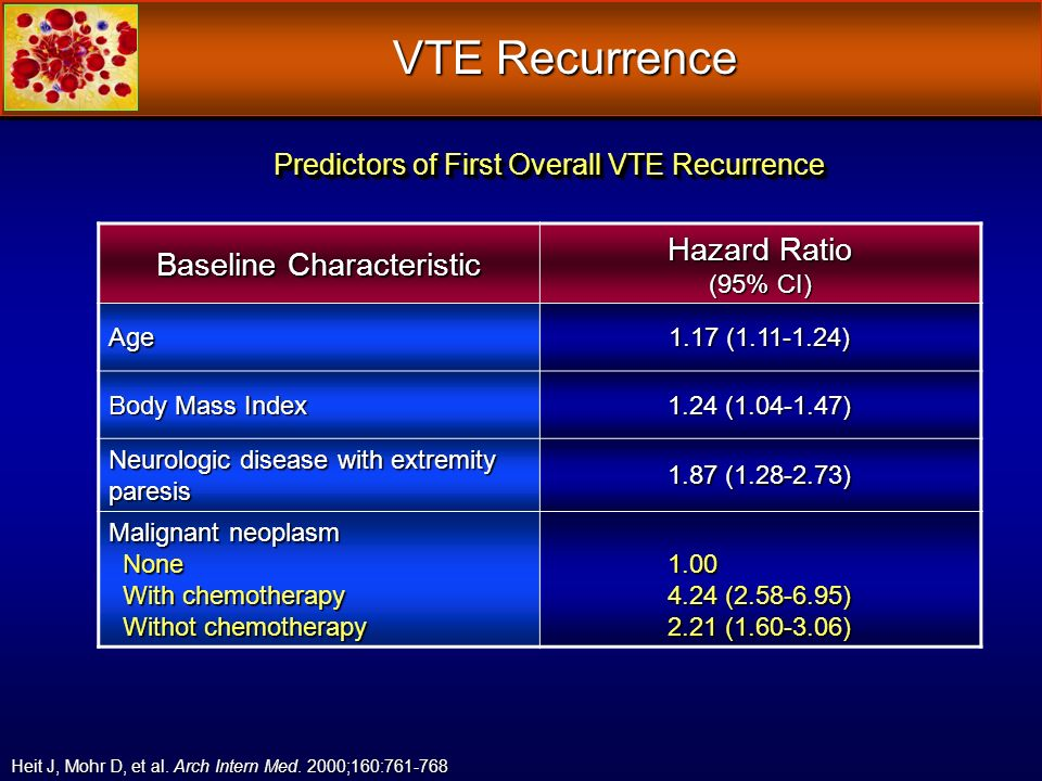VTE Recurrence Predictors of First Overall VTE Recurrence Heit J, Mohr D, et al. Arch Intern Med. 2000;160:761-768 Baseline Characteristic Hazard Rati