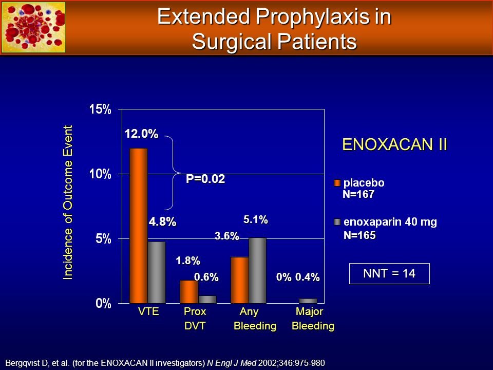 VTE Prox Any Major VTE Prox Any Major DVT Bleeding Bleeding DVT Bleeding Bleeding P=0.02 5.1% 1.8% Bergqvist D, et al. (for the ENOXACAN II investigat