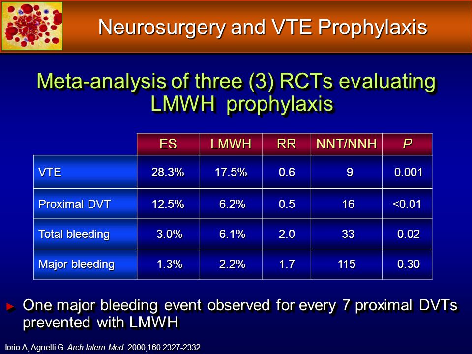 Meta-analysis of three (3) RCTs evaluating LMWH prophylaxis Meta-analysis of three (3) RCTs evaluating LMWH prophylaxis One major bleeding event obser