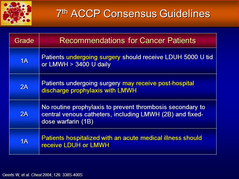 7 th ACCP Consensus Guidelines Grade Recommendations for Cancer Patients 1A Patients undergoing surgery should receive LDUH 5000 U tid or LMWH > 3400