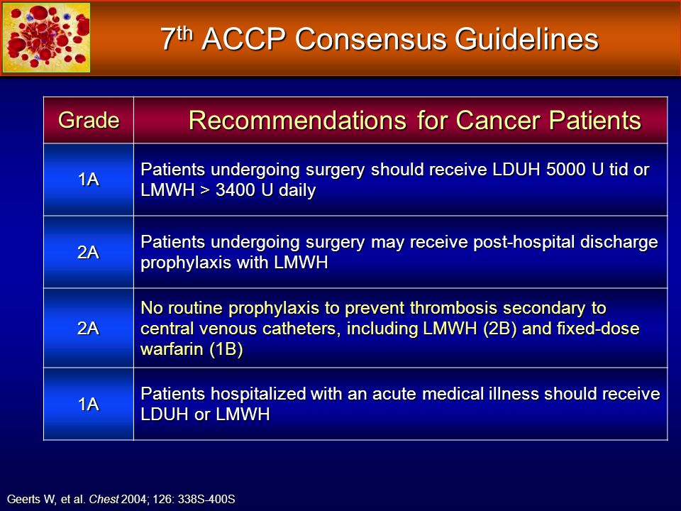7 th ACCP Consensus Guidelines Grade Recommendations for Cancer Patients Recommendations for Cancer Patients 1A Patients undergoing surgery should rec