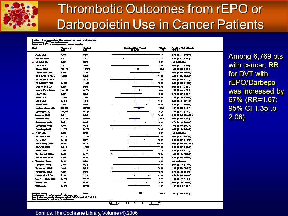 Thrombotic Outcomes from rEPO or Darbopoietin Use in Cancer Patients Bohlius: The Cochrane Library, Volume (4).2006 Among 6,769 pts with cancer, RR fo