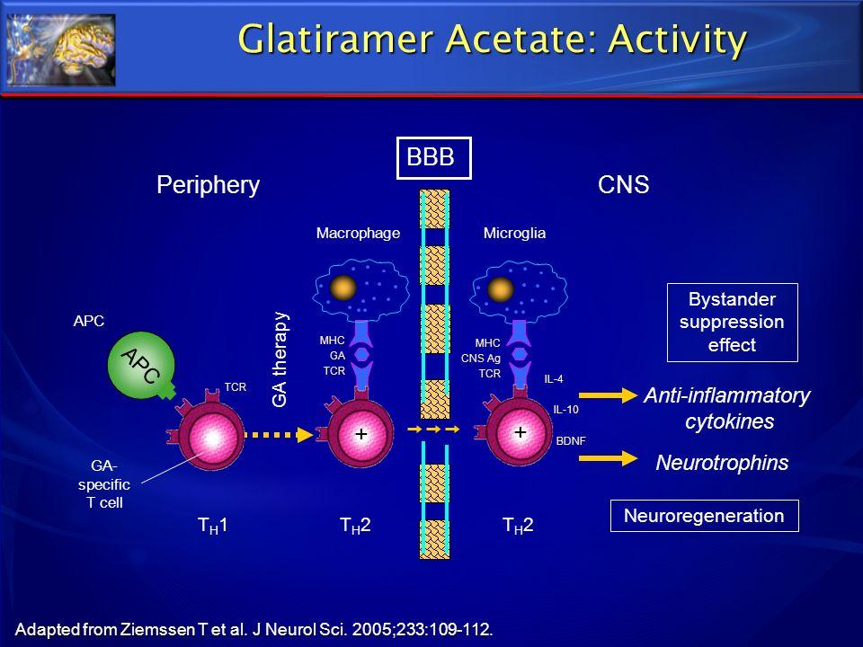 Glatiramer Acetate: Activity Adapted from Ziemssen T et al. J Neurol Sci. 2005;233:109-112. BBB GA- specific T cell APC GA therapy TH1TH1TH2TH2 APC Mi
