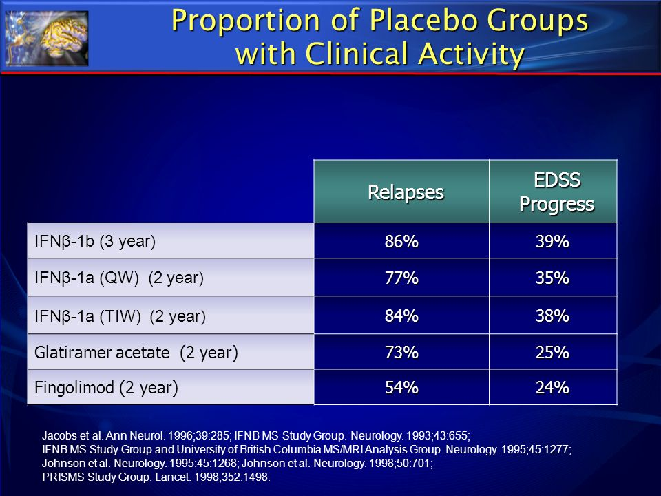 Proportion of Placebo Groups with Clinical Activity Jacobs et al. Ann Neurol. 1996;39:285; IFNB MS Study Group. Neurology. 1993;43:655; IFNB MS Study