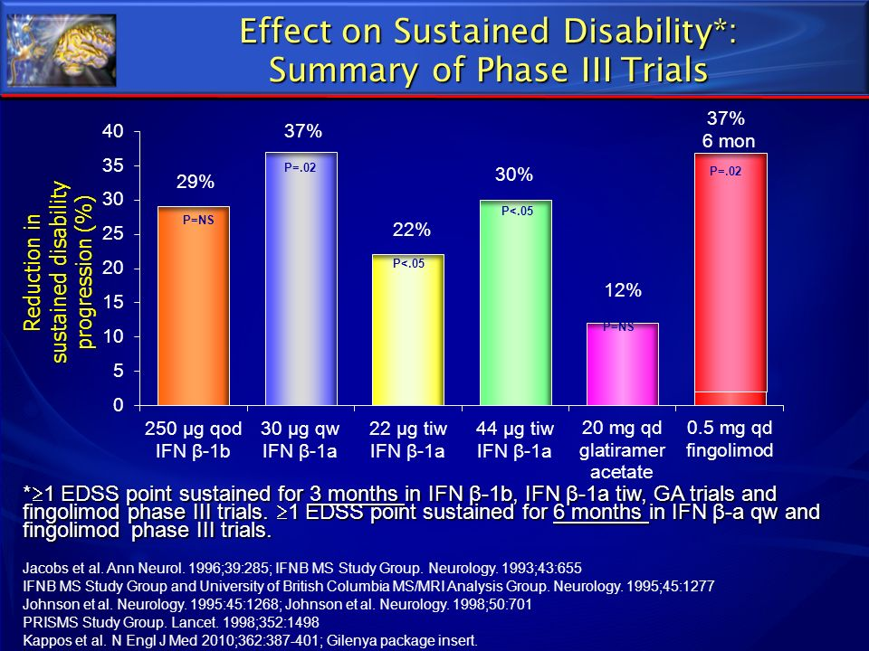Effect on Sustained Disability*: Summary of Phase III Trials * 1 EDSS point sustained for 3 months in IFN β-1b, IFN β-1a tiw, GA trials and fingolimod