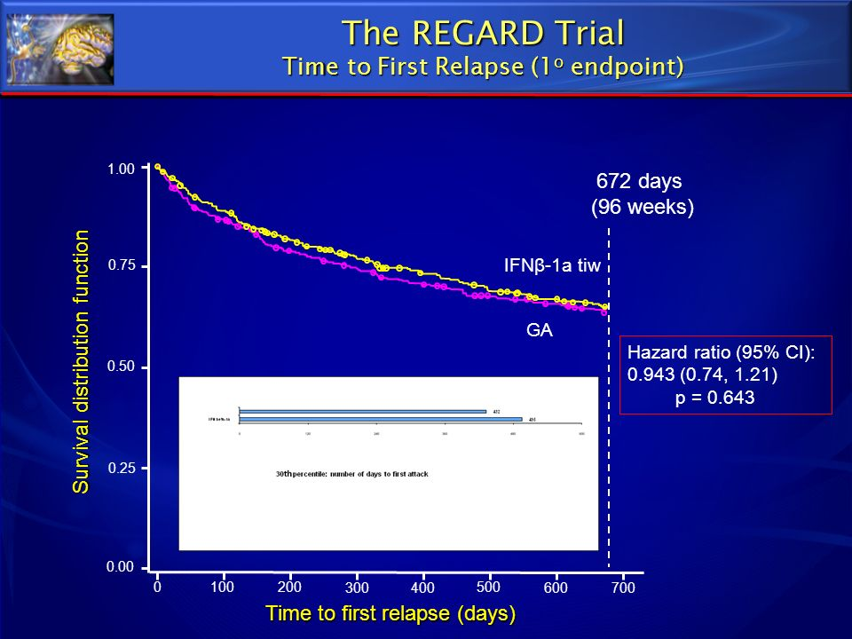 672 days (96 weeks) IFNβ-1a tiw GA Time to first relapse (days) Hazard ratio (95% CI): 0.943 (0.74, 1.21) p = 0.643 0 100 200 300400 500 600700 0.00 0