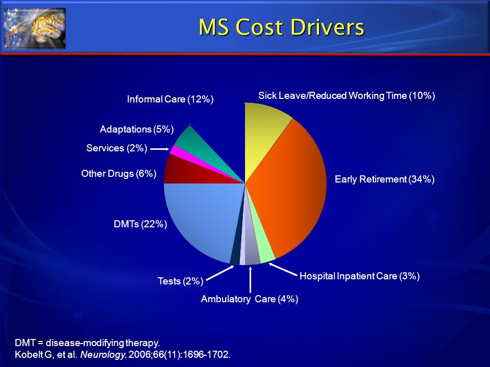 DMT = disease-modifying therapy. Kobelt G, et al. Neurology. 2006;66(11):1696-1702. MS Cost Drivers Sick Leave/Reduced Working Time (10%) Early Retire