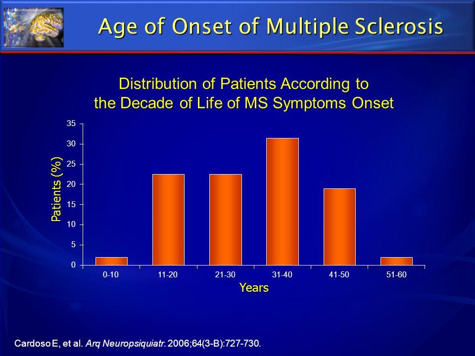 Age of Onset of Multiple Sclerosis Cardoso E, et al. Arq Neuropsiquiatr. 2006;64(3-B):727-730. 0 5 10 15 20 25 30 35 0-1011-2021-3031-4041-5051-60 Yea