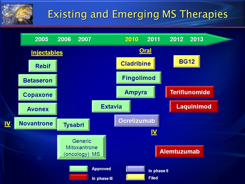 Existing and Emerging MS Therapies 2005201120062007201020122013 Injectables IV Generic Mitoxantrone (oncology) (MS) Generic Mitoxantrone (oncology) (M