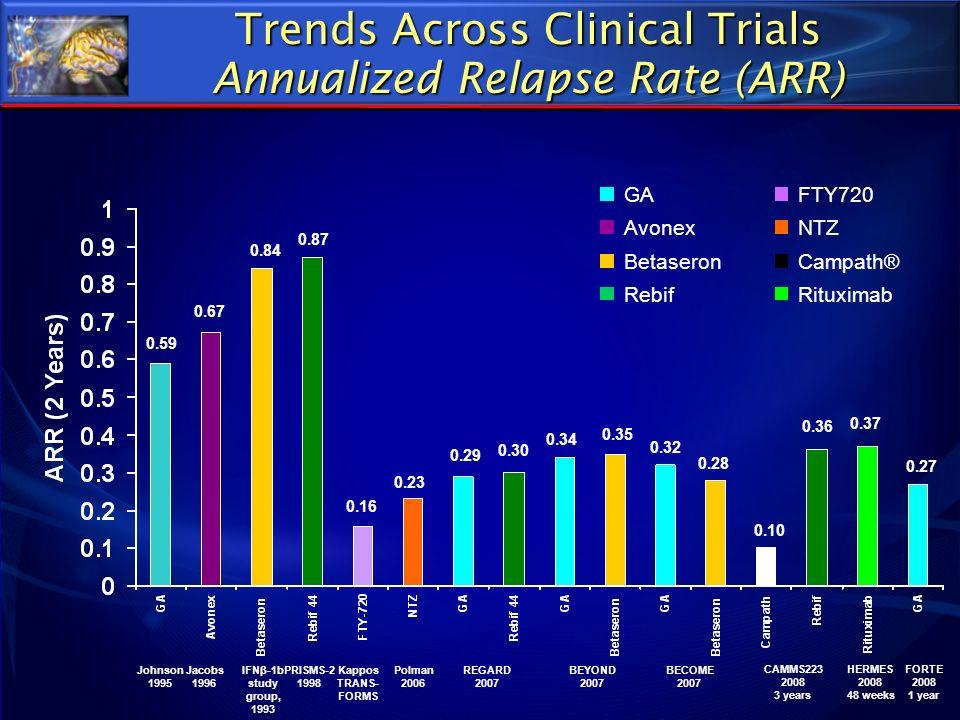 Trends Across Clinical Trials Annualized Relapse Rate (ARR) GA Rebif NTZ Campath®Betaseron FTY720 Rituximab Avonex Johnson 1995 Polman 2006 REGARD 200