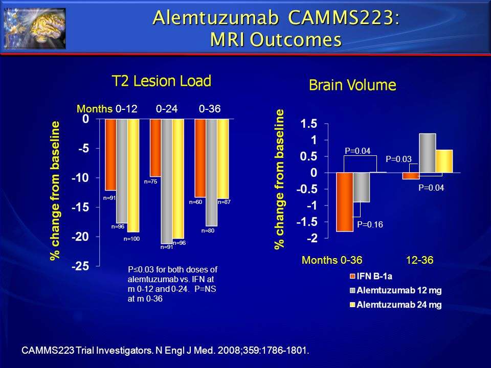 Alemtuzumab CAMMS223: MRI Outcomes CAMMS223 Trial Investigators. N Engl J Med. 2008;359:1786-1801. P0.03 for both doses of alemtuzumab vs. IFN at m 0-