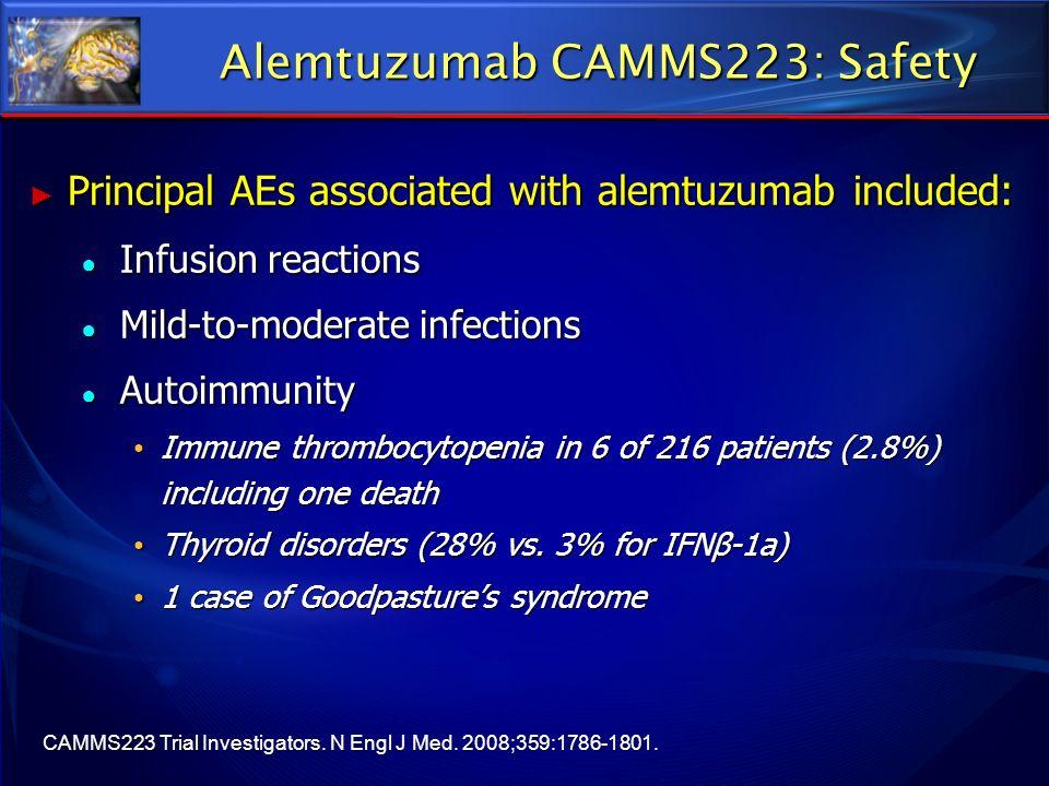 Alemtuzumab CAMMS223: Safety Principal AEs associated with alemtuzumab included: Principal AEs associated with alemtuzumab included: Infusion reaction