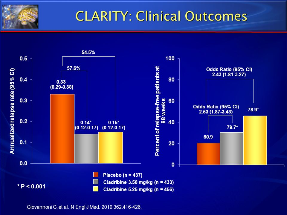 CLARITY: Clinical Outcomes * P < 0.001 0.33 (0.29-0.38) 0.14* (0.12-0.17) 0.15* (0.12-0.17) 57.6% 54.5% Annualized relapse rate (95% CI) 60.9 79.7* 78