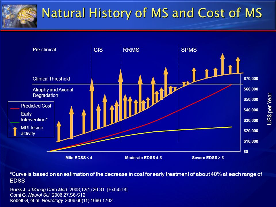 Natural History of MS and Cost of MS *Curve is based on an estimation of the decrease in cost for early treatment of about 40% at each range of EDSS B