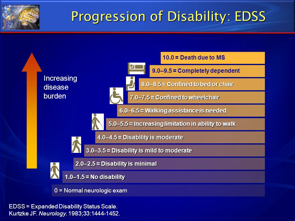 EDSS = Expanded Disability Status Scale. Kurtzke JF. Neurology. 1983;33:1444-1452. Progression of Disability: EDSS 8.0–8.5 = Confined to bed or chair