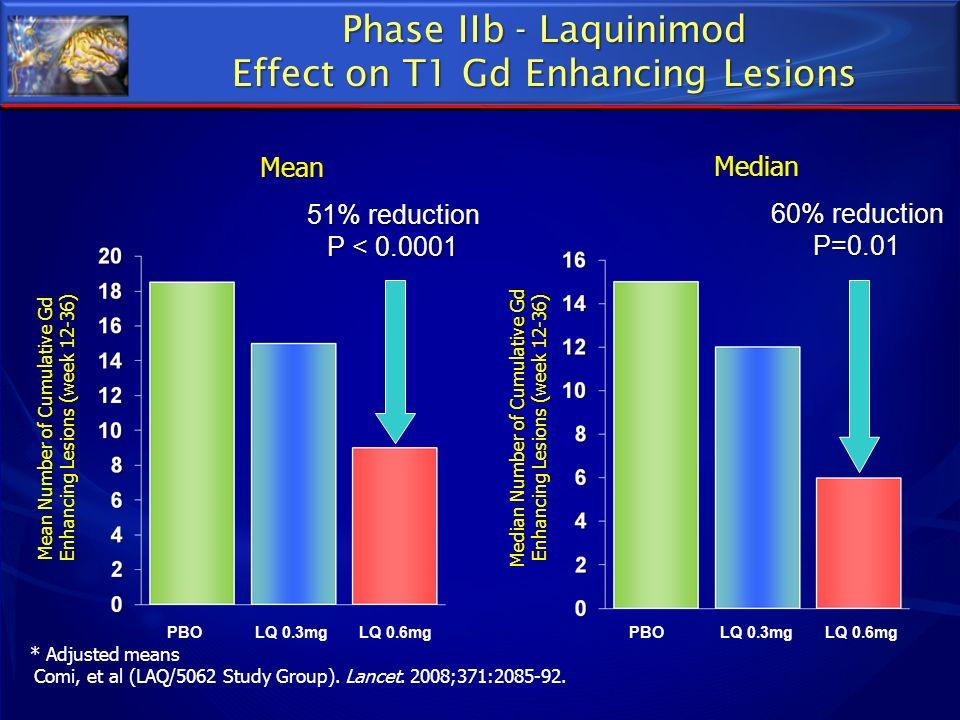 Median Median Number of Cumulative Gd Enhancing Lesions (week 12-36) Mean Number of Cumulative Gd Enhancing Lesions (week 12-36) * Adjusted means Comi