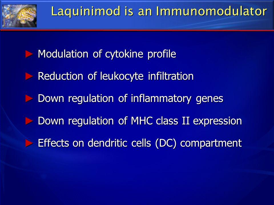 Laquinimod is an Immunomodulator Modulation of cytokine profile Modulation of cytokine profile Reduction of leukocyte infiltration Reduction of leukoc