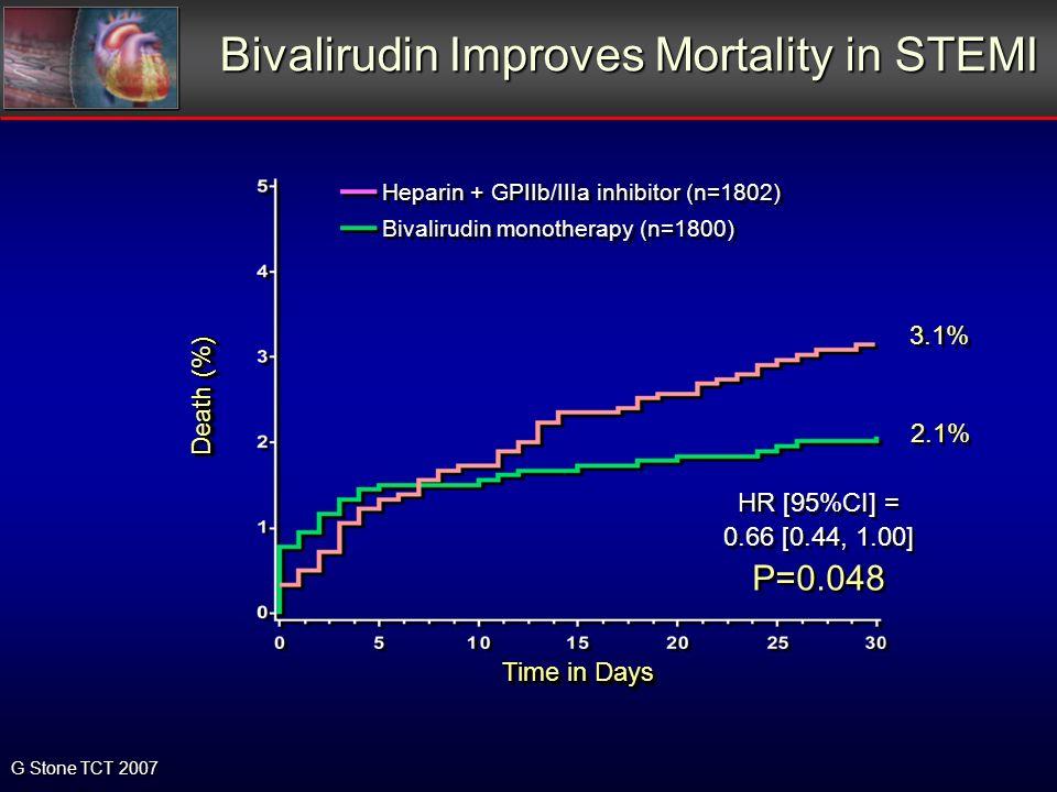 Bivalirudin Improves Mortality in STEMI Bivalirudin Improves Mortality in STEMI Death (%) Time in Days 3.1% 2.1% HR [95%CI] = 0.66 [0.44, 1.00] P=0.048 HR [95%CI] = 0.66 [0.44, 1.00] P=0.048 Heparin + GPIIb/IIIa inhibitor (n=1802) Bivalirudin monotherapy (n=1800) G Stone TCT 2007
