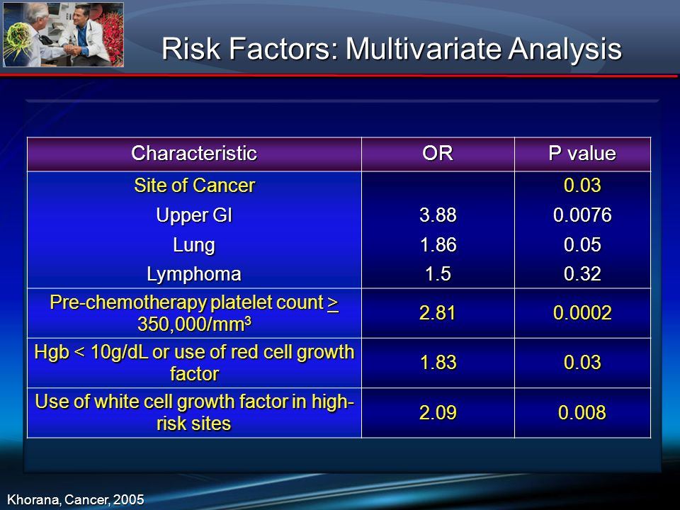 Risk Factors: Multivariate Analysis CharacteristicOR P value Site of Cancer Upper GI LungLymphoma3.881.861.50.030.00760.050.32 Pre-chemotherapy platel