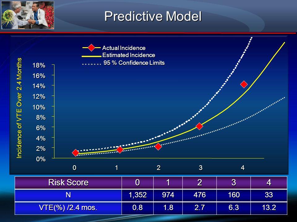 Risk Score 01234N1,35297447616033 VTE(%) /2.4 mos. 0.81.82.76.313.2 Incidence of VTE Over 2.4 Months Predictive Model