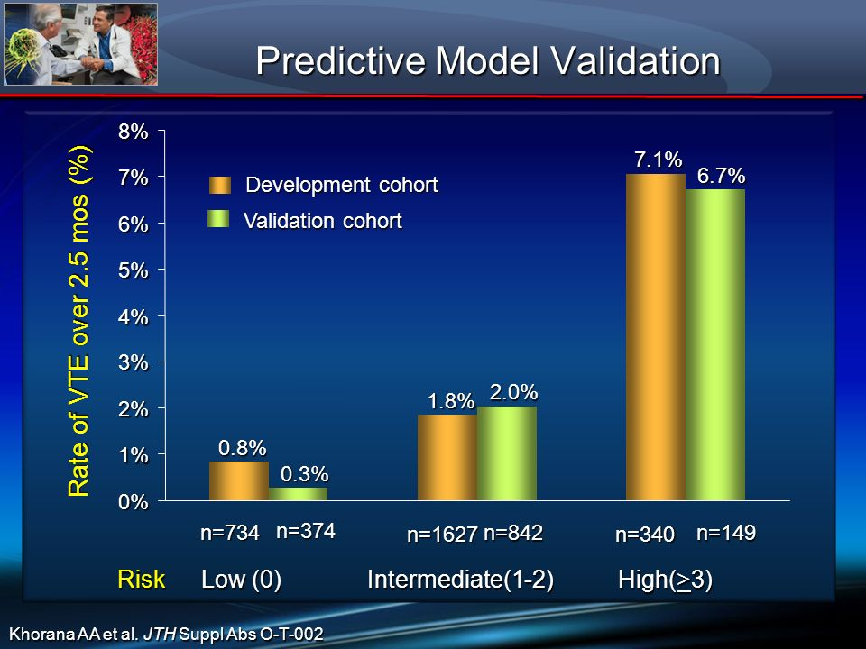 Predictive Model Validation Risk Low (0) Intermediate(1-2) High(>3) 0% 1% 2% 3% 4% 5% 6% 7% 8% Rate of VTE over 2.5 mos (%) n=734 n=1627n=340 0.8% 1.8