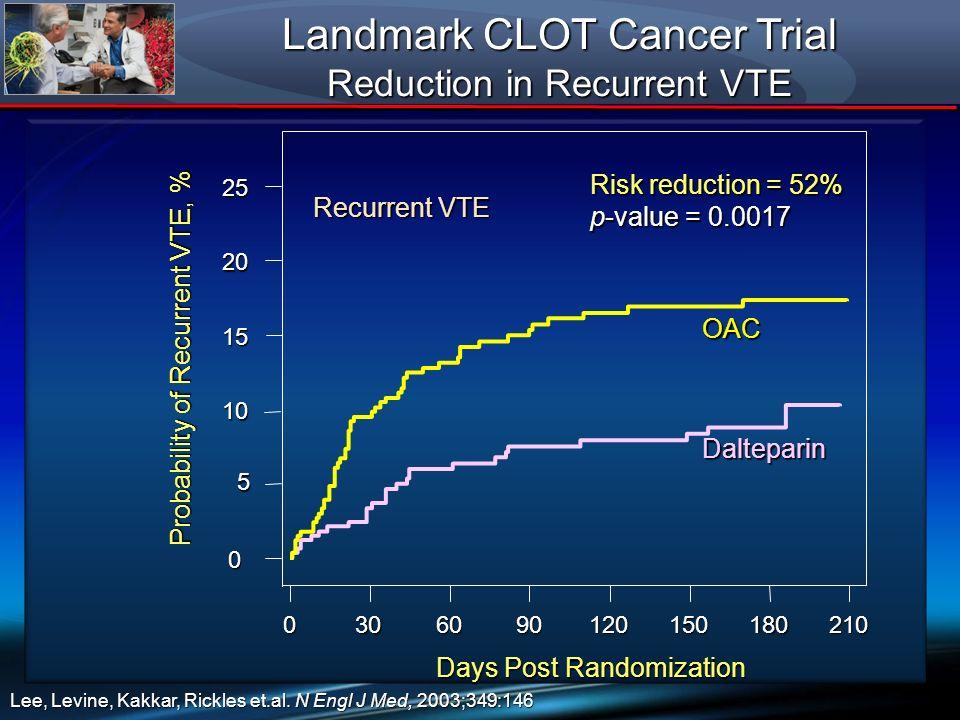 Landmark CLOT Cancer Trial Reduction in Recurrent VTE 0 5 10 10 15 15 20 20 25 25 Days Post Randomization 0306090120150180210 Probability of Recurrent