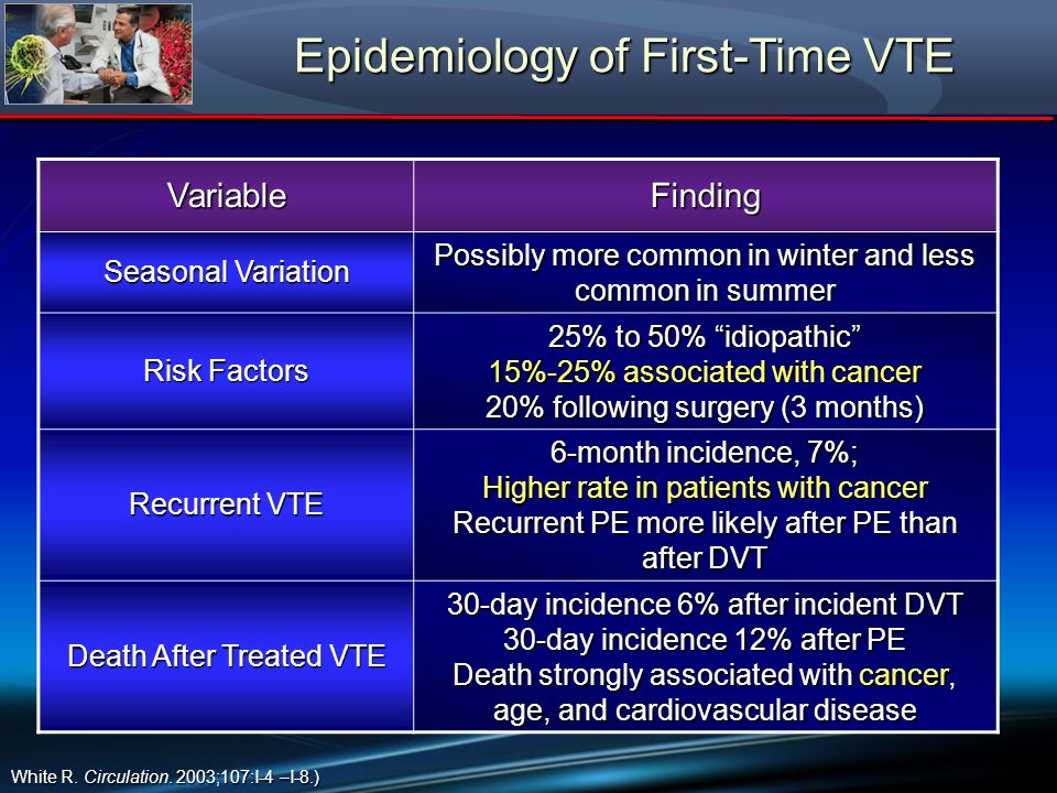 Epidemiology of First-Time VTE White R. Circulation. 2003;107:I-4 –I-8.) VariableFinding Seasonal Variation Possibly more common in winter and less co