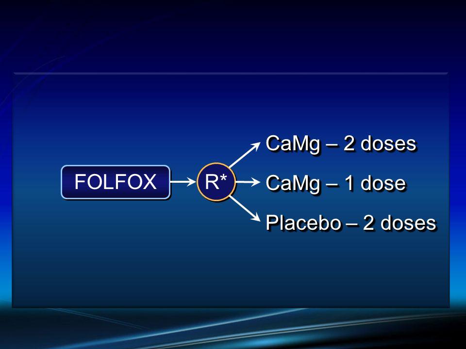 Placebo – 2 doses FOLFOX R* CaMg – 2 doses CaMg – 1 dose