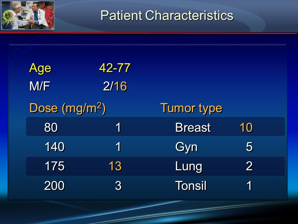 Patient Characteristics Age42-77 Tumor type Breast10 Gyn 5 Lung 2 Tonsil 1 Tumor type Breast10 Gyn 5 Lung 2 Tonsil 1 M/F2/16 Dose (mg/m 2 ) 80 1 140 1
