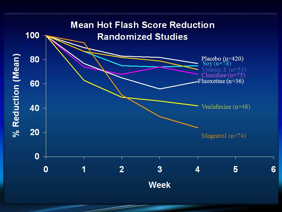 Placebo (n=420) Soy (n=78) Clonidine (n=75) Megestrol (n=74) Fluoxetine (n=36) Venlafaxine (n=48) Vitamin E (n=53)