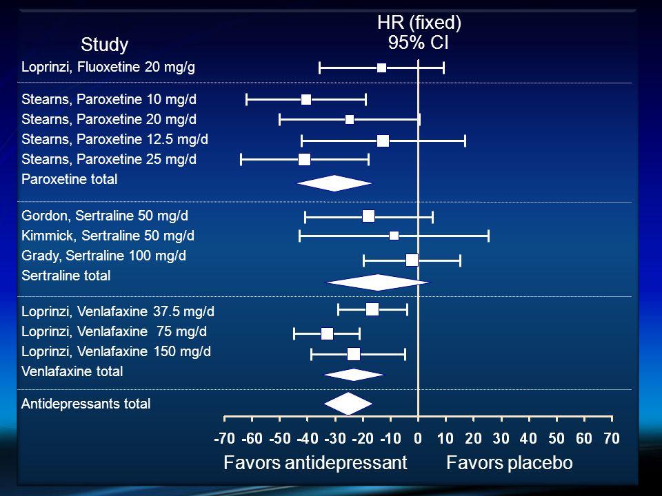 Favors antidepressantFavors placebo Loprinzi, Fluoxetine 20 mg/g HR (fixed) 95% CI Study Stearns, Paroxetine 10 mg/d Stearns, Paroxetine 20 mg/d Stear