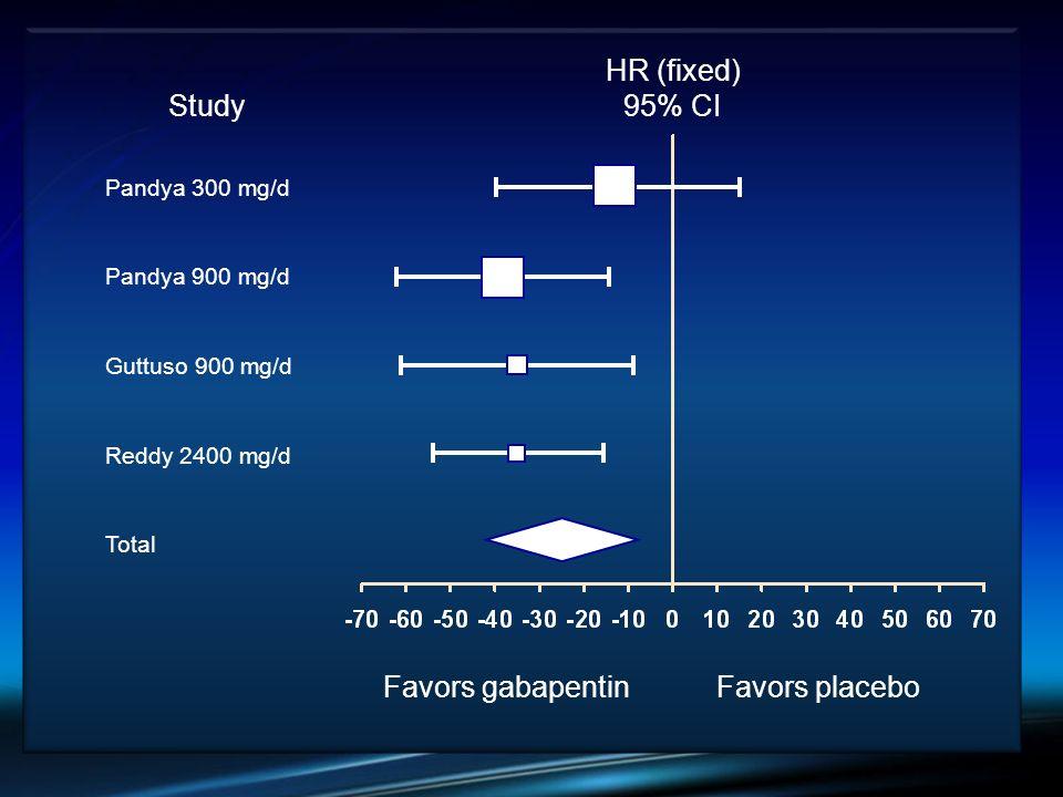 Favors gabapentinFavors placebo Pandya 300 mg/d Pandya 900 mg/d Guttuso 900 mg/d Reddy 2400 mg/d Total HR (fixed) 95% CI Study