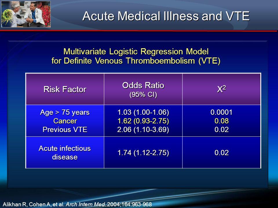 Acute Medical Illness and VTE Multivariate Logistic Regression Model for Definite Venous Thromboembolism (VTE) Alikhan R, Cohen A, et al. Arch Intern