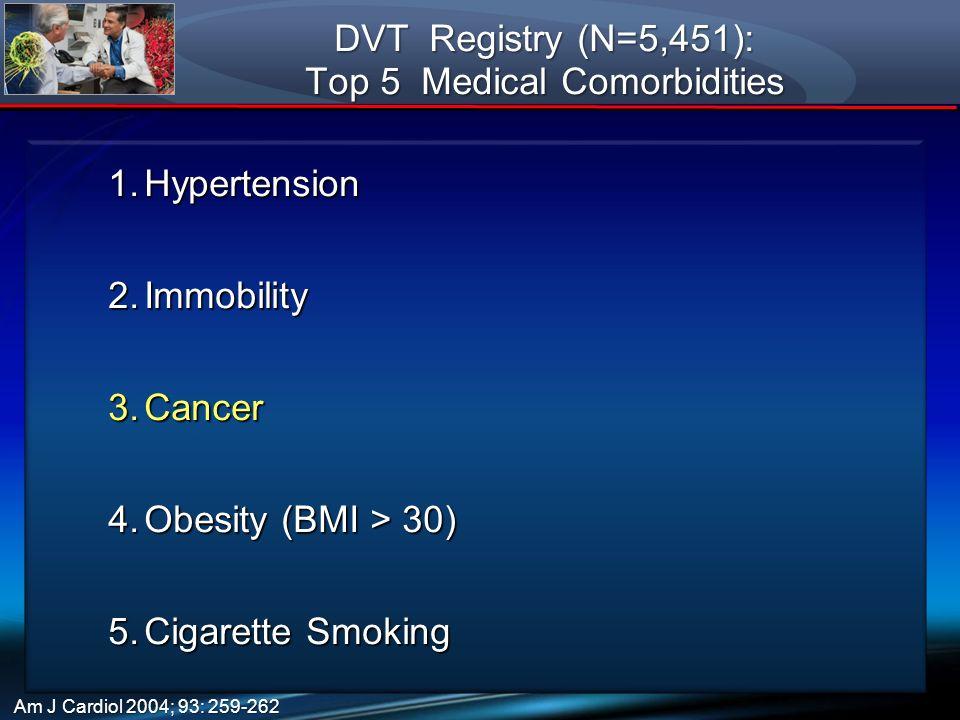 DVT Registry (N=5,451): Top 5 Medical Comorbidities 1.Hypertension 2.Immobility 3.Cancer 4.Obesity (BMI > 30) 5.Cigarette Smoking Am J Cardiol 2004; 9