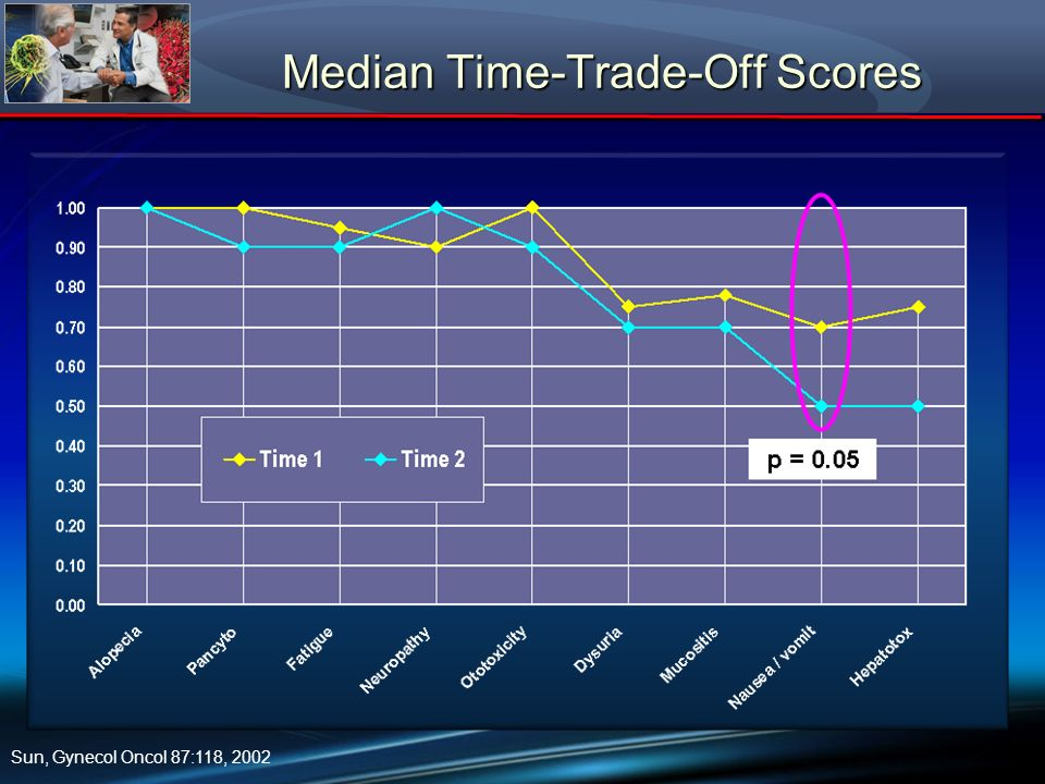 Sun, Gynecol Oncol 87:118, 2002 Median Time-Trade-Off Scores