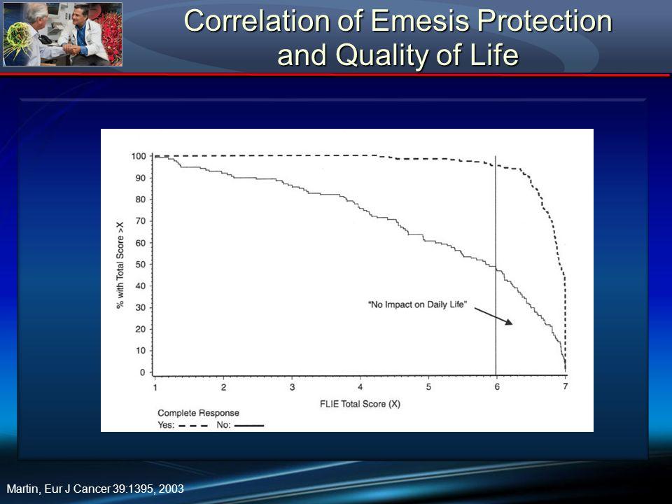 Correlation of Emesis Protection and Quality of Life Martin, Eur J Cancer 39:1395, 2003