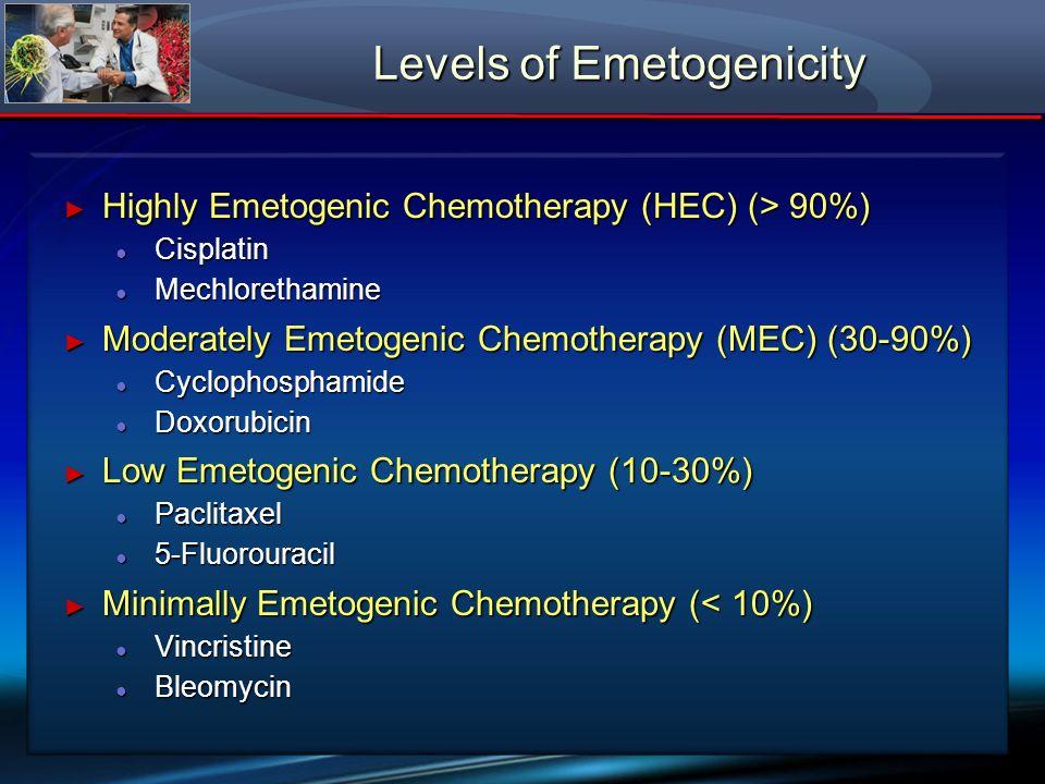 Levels of Emetogenicity Highly Emetogenic Chemotherapy (HEC) (> 90%) Highly Emetogenic Chemotherapy (HEC) (> 90%) Cisplatin Cisplatin Mechlorethamine