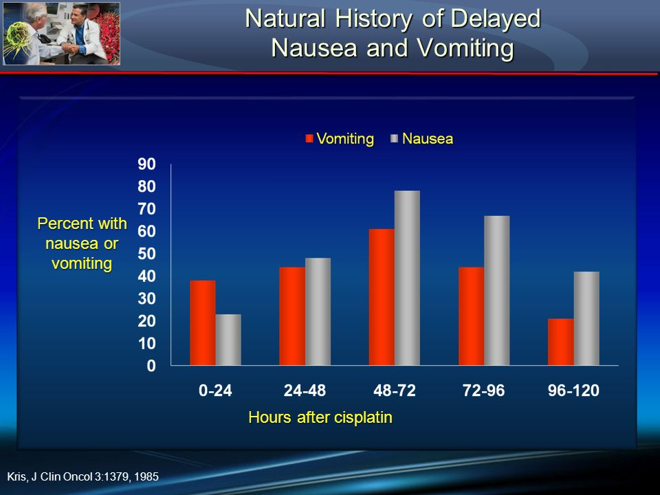 Natural History of Delayed Nausea and Vomiting Kris, J Clin Oncol 3:1379, 1985 Hours after cisplatin Percent with nausea or vomiting