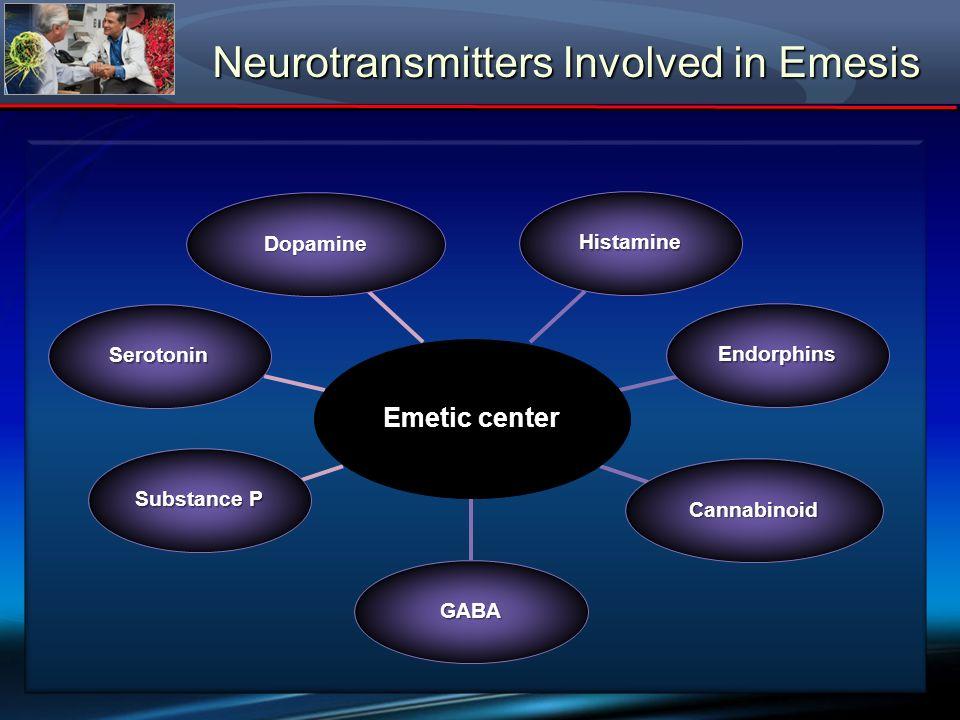 Neurotransmitters Involved in Emesis Emetic center GABA Histamine Endorphins Cannabinoid Dopamine Substance P Serotonin